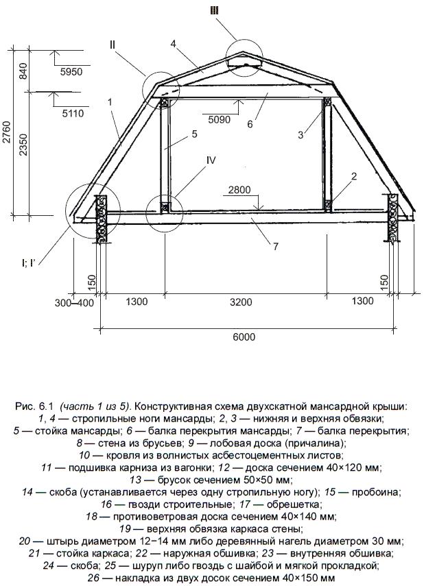 Крыша своими руками чертежи с размерами
