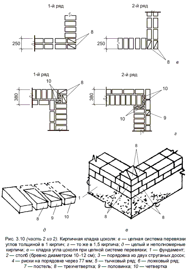 кладка первого ряда кирпича